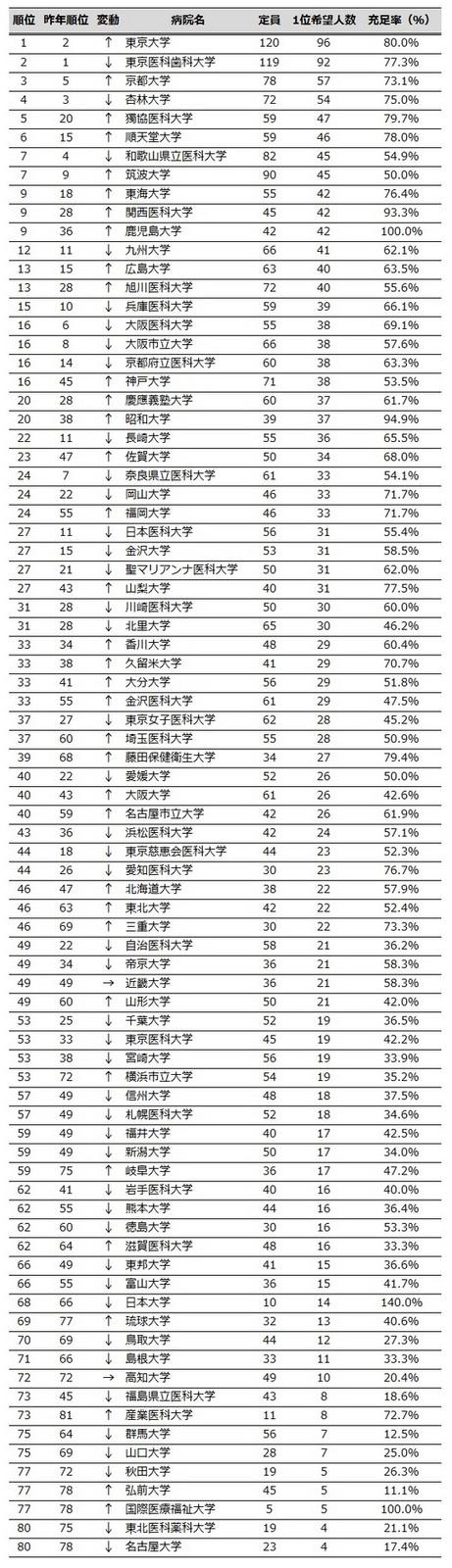 Thumb_557909_daigaku